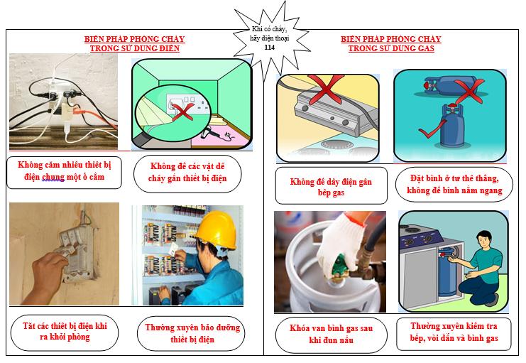 cách phòng chống cháy nổ trong gia đình